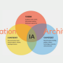 The beginners' guide to Information Architecture