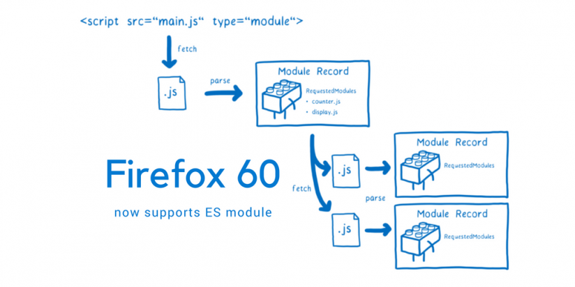 Firefox 60 now supports ES module. Syndicode news