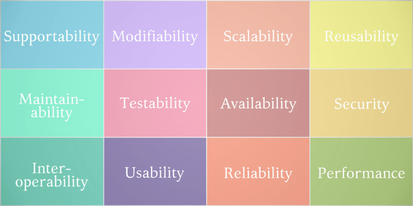 12 software architecture quality attributes. Syndicode news