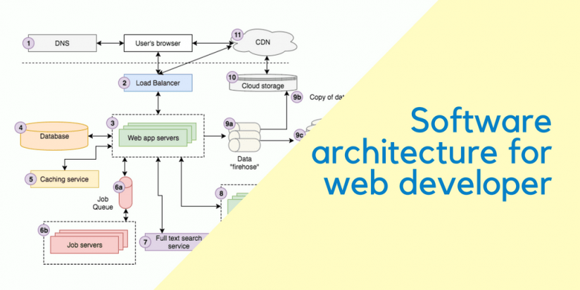 The basic software architecture concepts for the web developer. Syndicode news