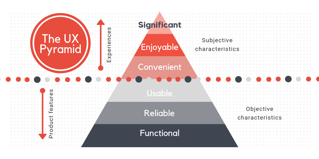 The UX design pyramid with the user needs. Syndicode design