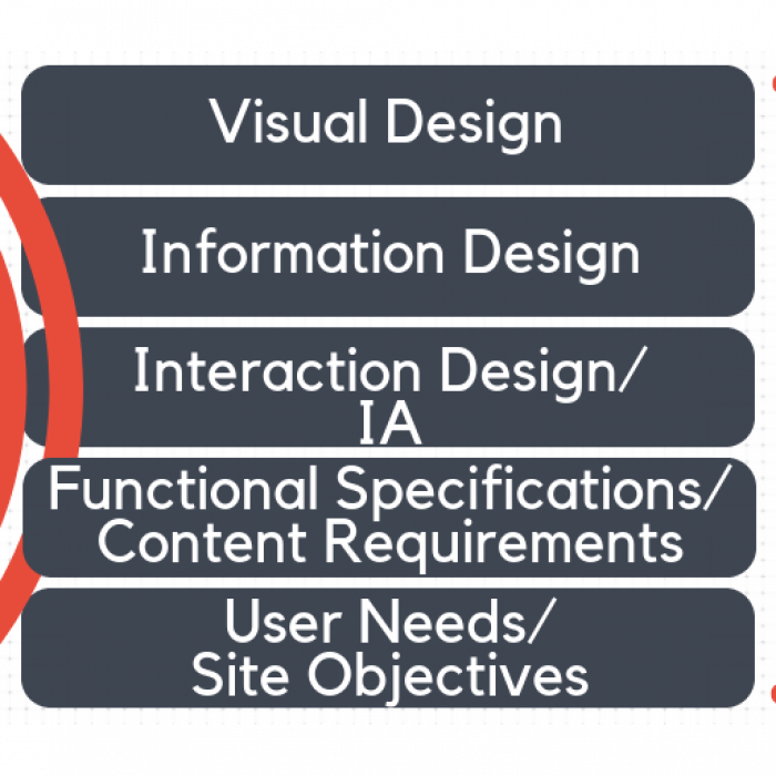 Key parts of user experience