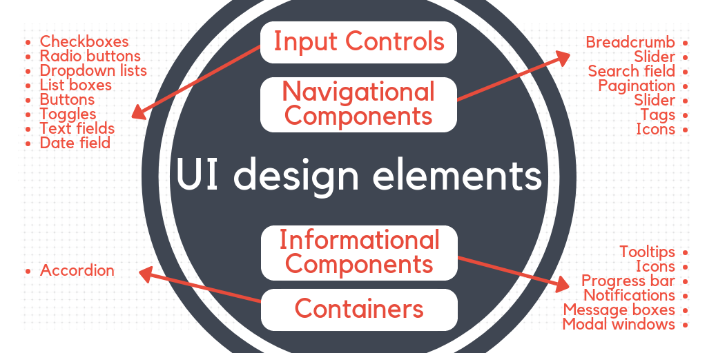 The main UI design elements and their purpose