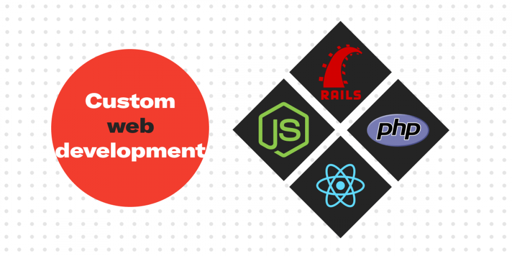 Custom web development. Custom software development by Syndicode