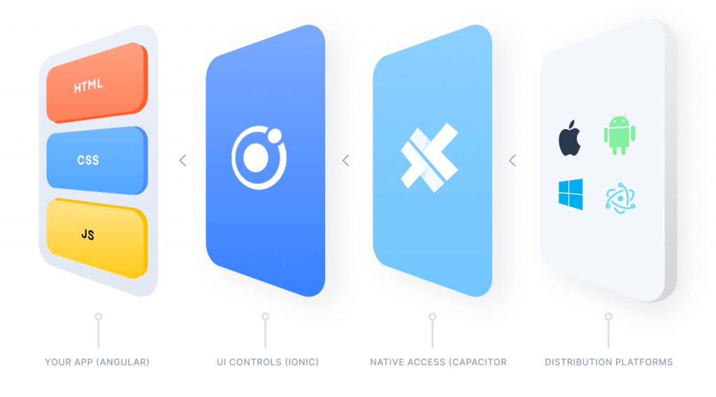 Ionic UI framework